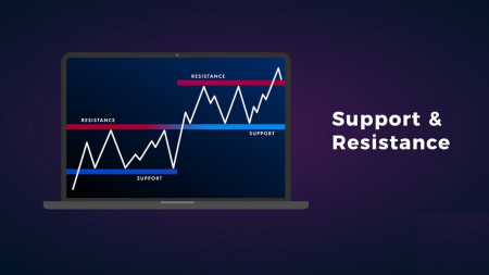 Panduan untuk Mengidentifikasi Kapan Harga Ingin Breakout dari Support/Resistance pada ExpertOption dan Tindakan yang Harus Dilakukan